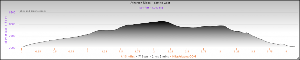 Elevation Profile for the Atherton Ridge – East to West Hike