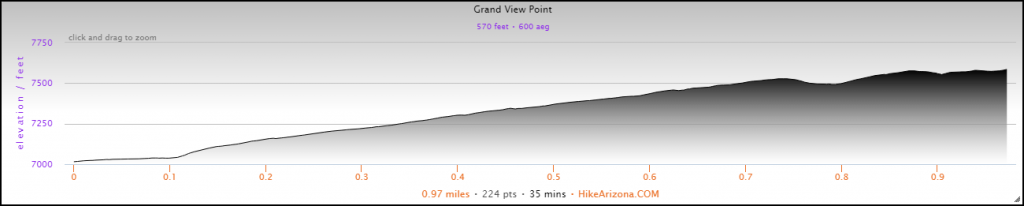 Elevation Profile for the Grand View Point Hike