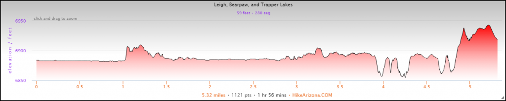 Elevation Profile for the Bearpaw Lake and Trapper Lake Hike