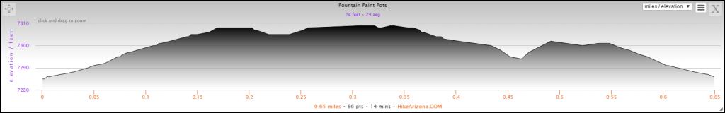 Elevation Profile for the Fountain Paint Pots Hike