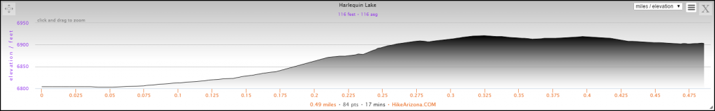 Elevation Profile for the Harlequin Lake Hike