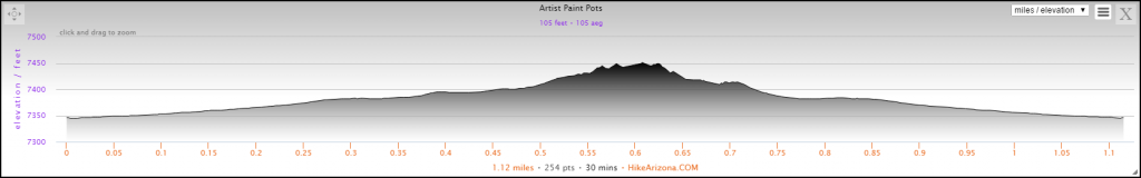 Elevation Profile for the Artist Paint Pots Hike