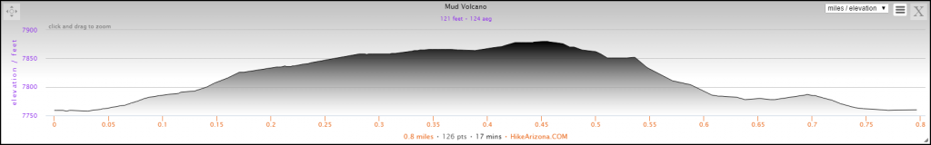 Elevation Profile for the Mud Volcano Hike