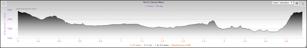 Elevation Profile for the Norris Geyser Basin Hike