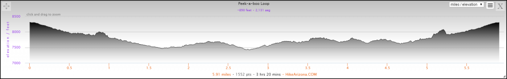 Elevation Profile for the Peek-a-Boo Loop Hike