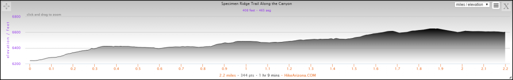 Elevation Profile for the Specimen Ridge Along the Canyon Rim Hike