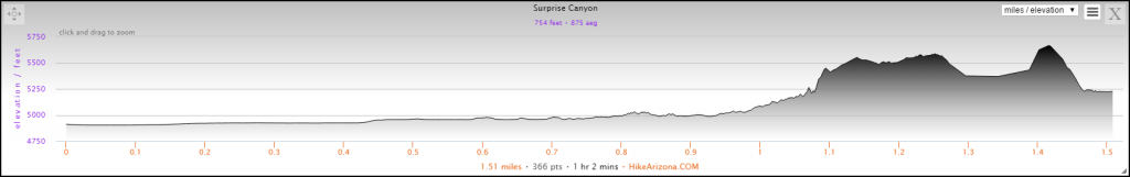 Elevation Profile for the Surprise Canyon Hike