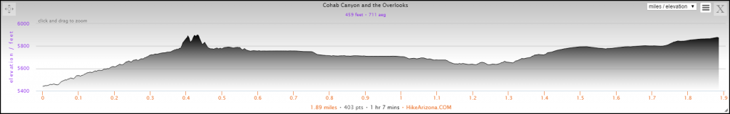 Elevation Profile for the Cohab Canyon and the Overlooks Trail Hike
