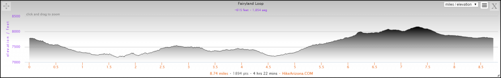Elevation Profile for the Fairyland Loop Hike