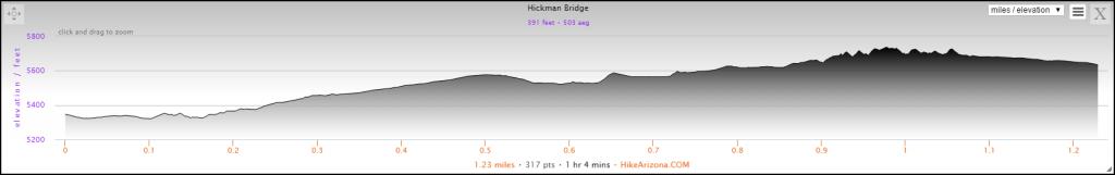 Elevation Profile for the Hickman Bridge Hike