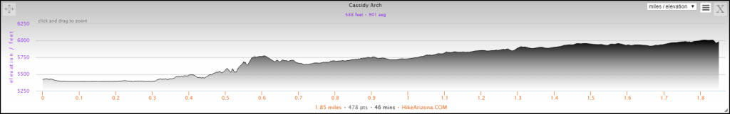 Elevation Profile for the Cassidy Arch Hike