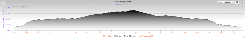Elevation Profile for the Phillips Ridge Snowshoe Loop Hike