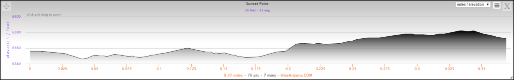 Elevation Profile for the Sunset Point and Goosenecks Hike