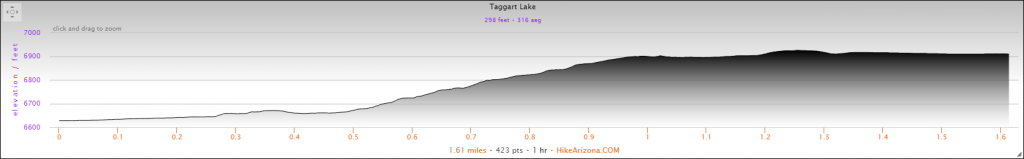 Elevation Profile for the Taggart Lake Trail Hike