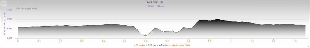 Elevation Profile for the Lava Flow Trail Hike