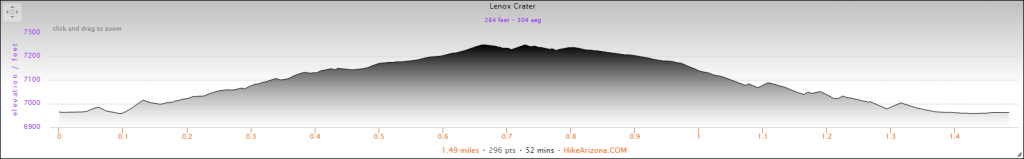 Elevation Profile for the Lenox Crater Hike