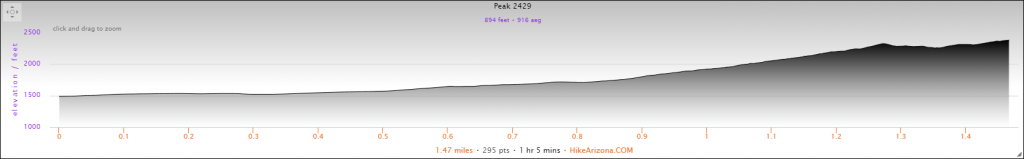 Elevation Profile for the Two Bit Peak Hike
