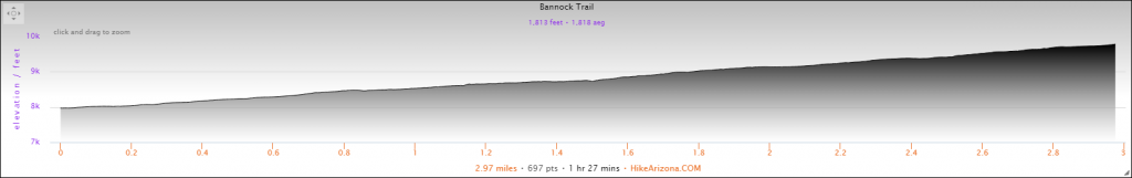 Elevation Profile for the Bannock Trail Hike