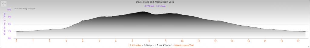 Elevation Profile for the Alaska Basin via Devil's Stairs Loop Hike