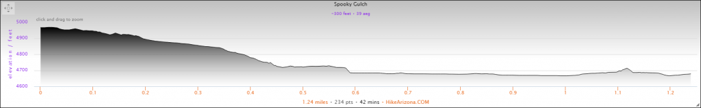 Elevation Profile for the Spooky Slot Canyon Hike