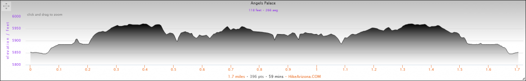 Elevation Profile for the Angel's Palace Hike