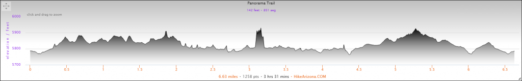 Elevation Profile for the Panorama Trail Hike