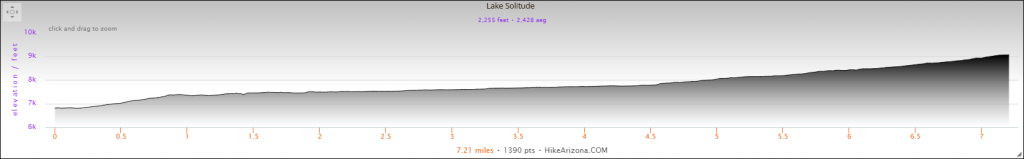 Elevation Profile for the Lake Solitude Hike