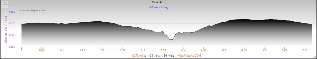 Elevation Profile for the Mesa Arch Hike