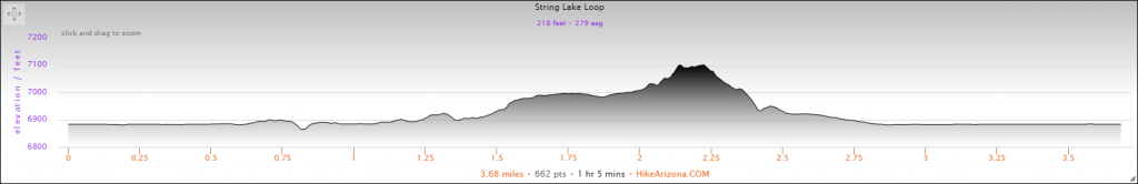 Elevation Profile for the String Lake Loop Hike