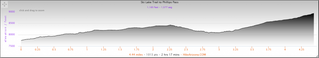 Elevation Profile for the Phillips Pass via Teton Crest Trail Hike