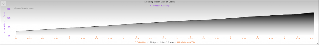 Elevation Profile for the Sleeping Indian Summit via Flat Creek Hike