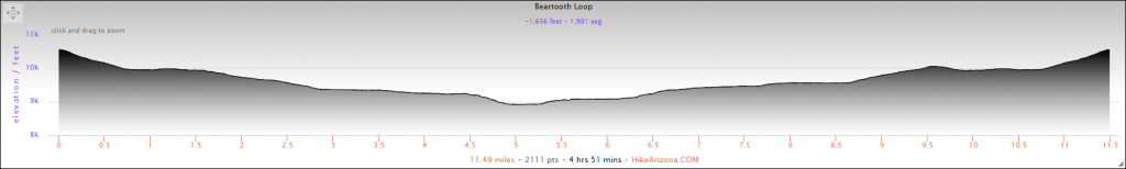 Elevation Profile for the Beartooth Loop Hike