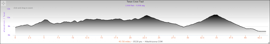 Elevation Profile for the Teton Crest Trail Hike