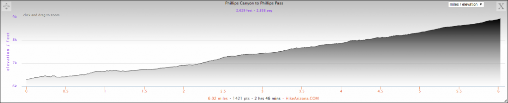 Elevation Profile for the Phillips Canyon Trail Hike