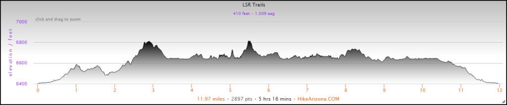 Elevation Profile for the Hiking the Laurance S. Rockefeller Preserve Hike