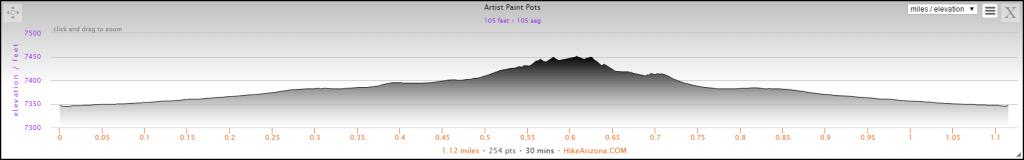 Elevation Profile for Artist Paint Pots