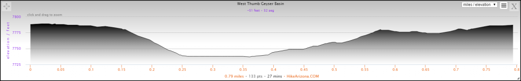 Elevation Profile for the West Thumb Geyser Basin Hike
