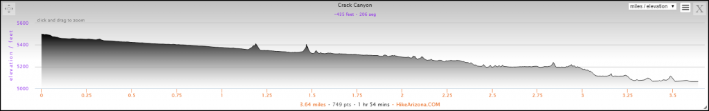 Elevation Profile for the Crack Canyon Hike