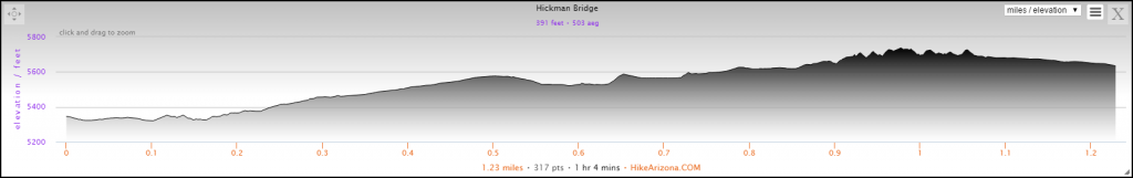 Elevation Profile for the Hickman Bridge Hike