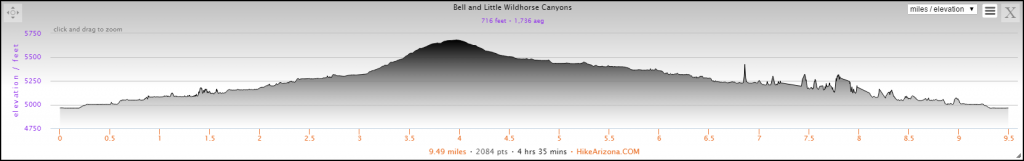 Elevation Profile for Bell and Little Wild Horse Canyons