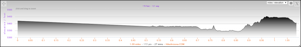 Elevation Profile for the Capitol Gorge and the Tanks Hike