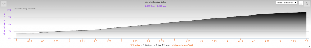 Elevation Profile for Amphitheater Lake