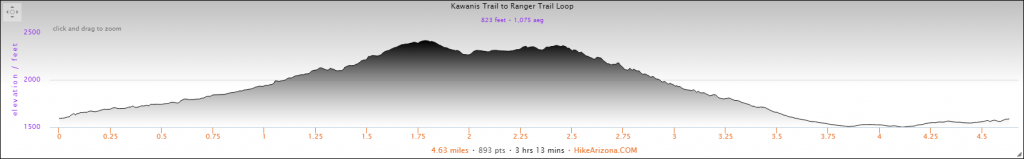 Elevation Profile for the Kiwanis Trail to Ranger Trail Loop Hike
