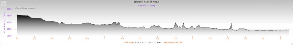 Elevation Profile for Escalante River Alcove