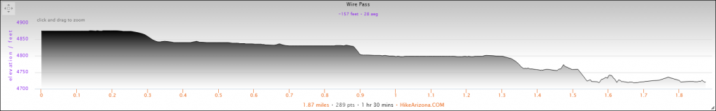 Elevation Profile for the Wire Pass Hike