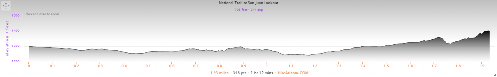 Elevation Profile for the National Trail to San Juan Lookout Hike