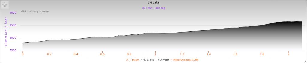 Elevation Profile for the Ski Lake Hike
