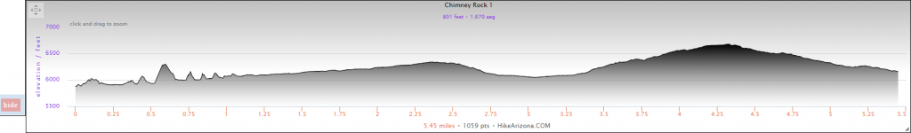 Elevation Profile for the Chimney Rock Loop Hike