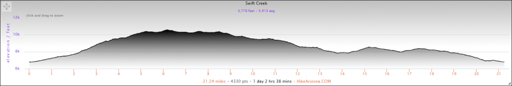 Elevation Profile for the Swift Creek to Shoal Creek Loop Hike