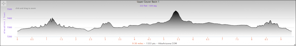 Elevation Profile for the Upper Geyser Basin and Biscuit Basin Hike
